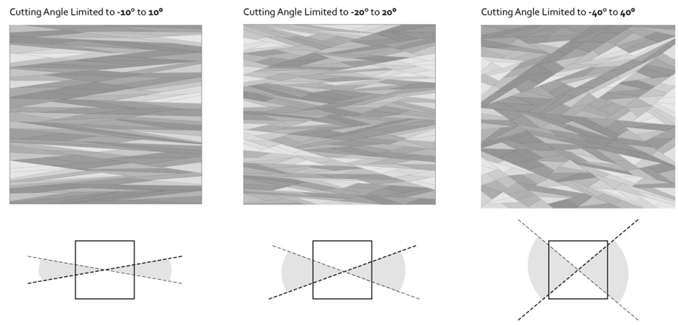 Possible variations with cutting angle range limited