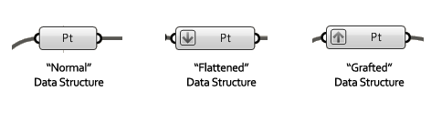 Three Basic Data Structures